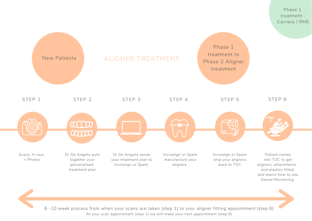 Describes the process from scan to aligners